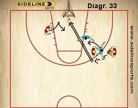 diagr.33